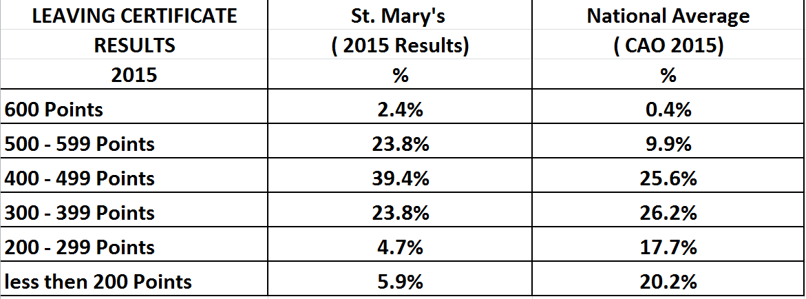 Leaving Certificate Results 2015 St Marys Secondary School